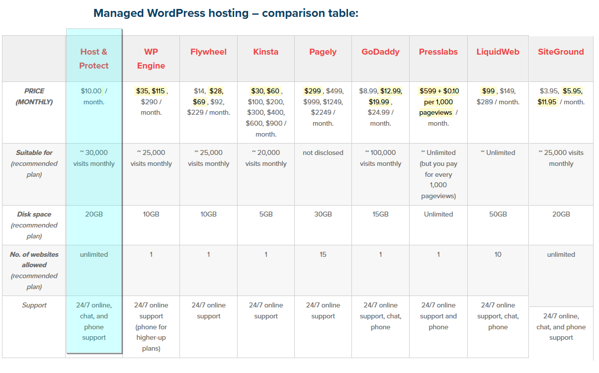 Best Managed WordPress Hosting 2019 Prices, Comparison