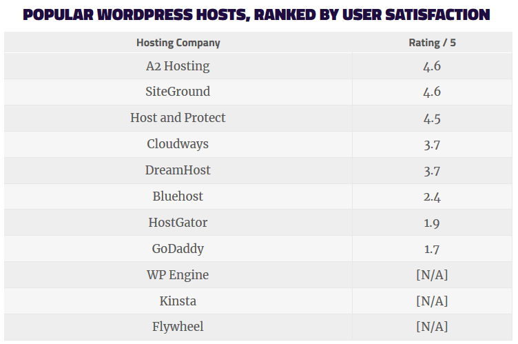 Best WordPress Hosting of 2019