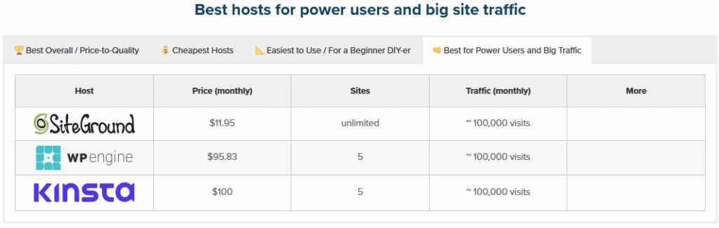 Best WordPress Hosts for big sites Compared
