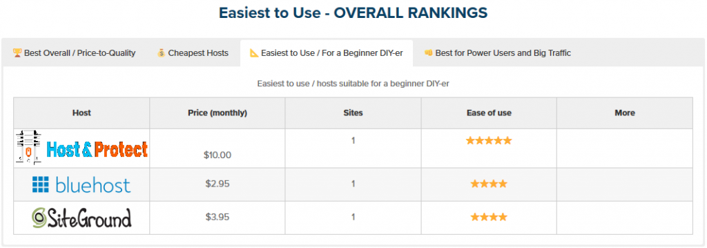 Easy to use WordPress Hosting Providers 2020 Comparision
