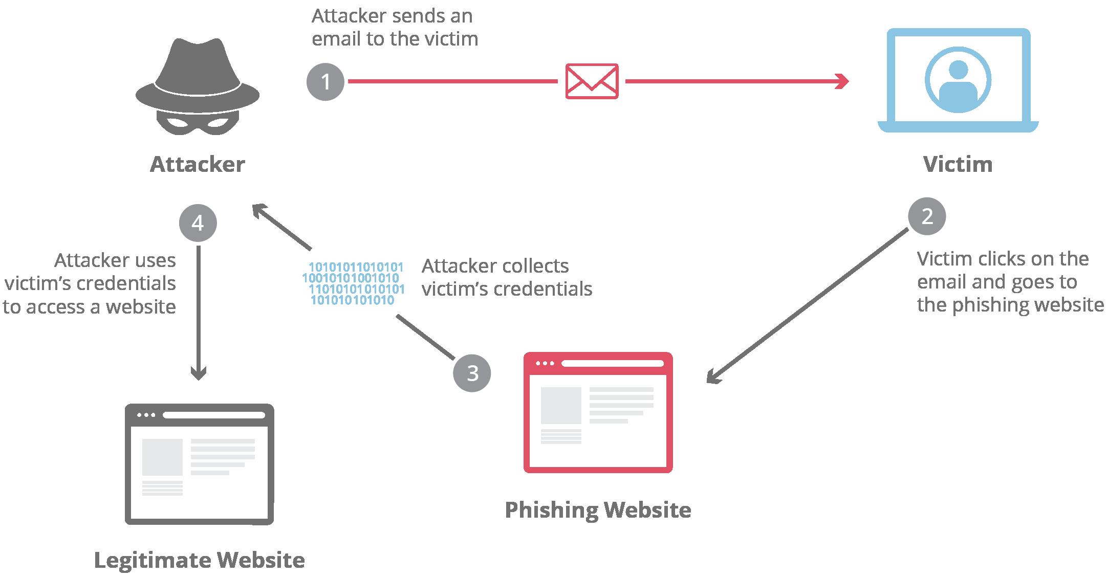 wordpress phishing attack