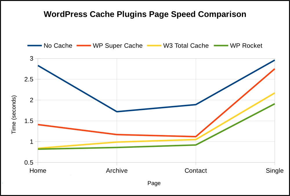 performance of WP Super Cache